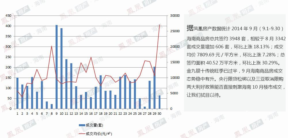 据凤凰房产数据统计,2014年9月(9.1-9.30)海南商品房总共签约3948套,相较于8月3342套成交量增加606套,环比上涨18.13%;成交均价7809.69元/平方米,环比上涨7.28%;总签约面积40.52万平方米,环比上涨30.29%。9月海南商品房成交量环比上涨趋势让金九得以完美收官,9月底央行颁布的楼市新政能否成就真正的银十,让我们拭目以待。