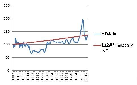 美国120年来房价的历史和规律 中国投资者应该知道这个规律 - li-han163 - 李 晗