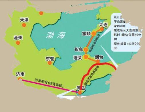 将形成海陆空立体化的交通网络,使辽东半岛,山东半岛和京津冀融为一体