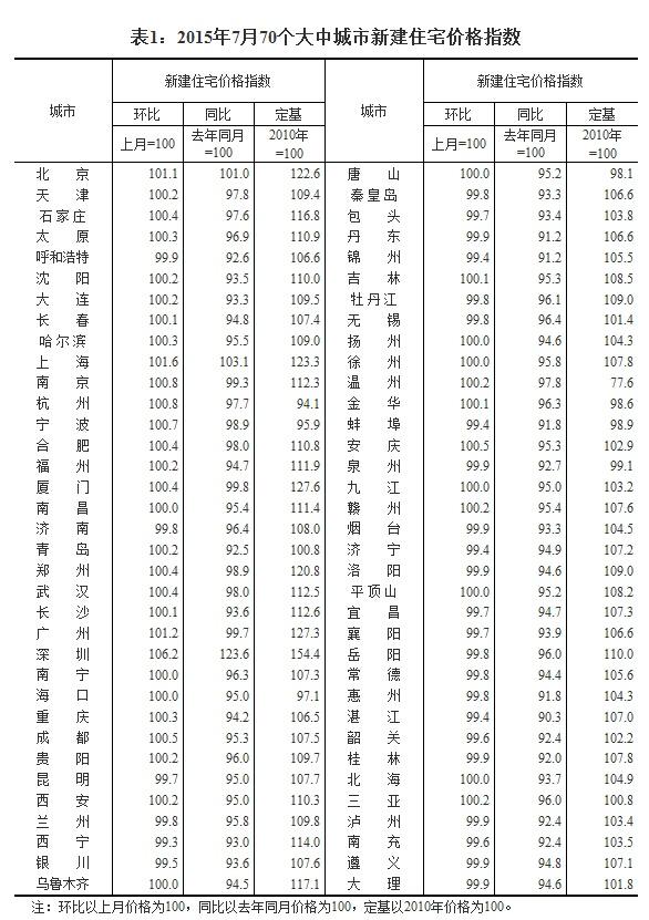 7月70城房价31城环比上涨 深圳涨幅最高6.3 - li-han163 - 李 晗