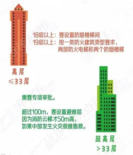 多层小高层高层住宅楼哪一层最贵?哪一层最安静?哪一层远离雾霾? - li-han163 - 李 晗