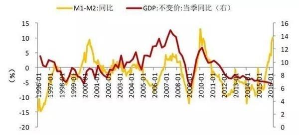 央行货币数据显示:大家都在卖股买房 --凤凰房