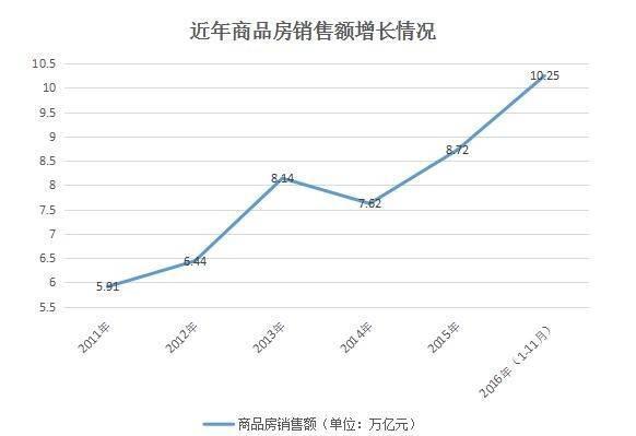市年销售额首超10万亿 高过韩国俄罗斯GDP -