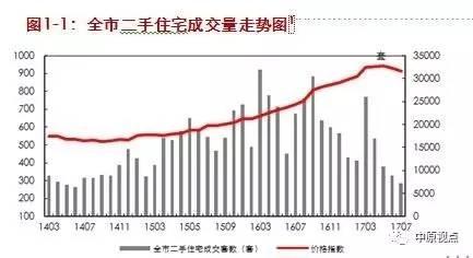 7月北京二手住宅网签量持续回落降至近三年最低