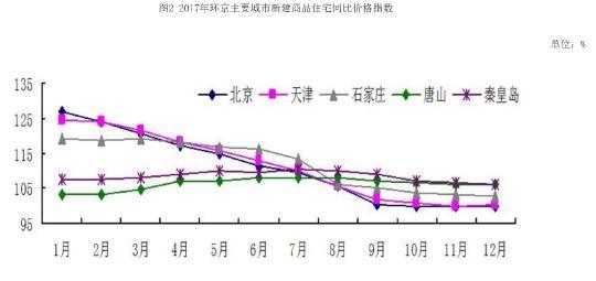 京津冀楼市同步降温 居民增收添新动力