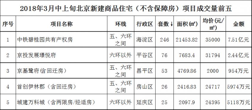 3月中上旬北京新房回温乏力  共有产权房扮演重要角色