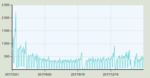 3月中上旬北京二手房交易量企稳回升 房价止跌
