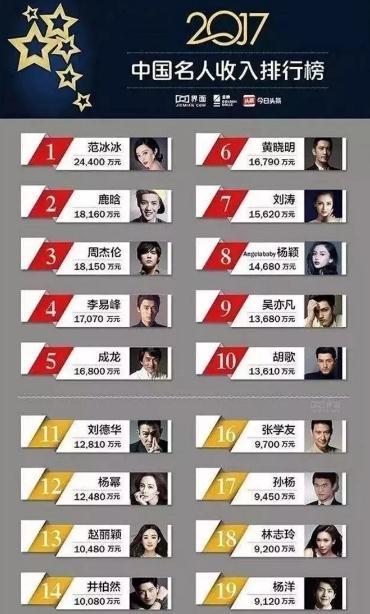 学名人做投资,刘嘉玲、成龙、姚明……明星们争抢海外房产的背后,究竟是怎样的赚钱思维?