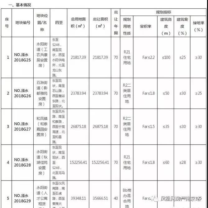 江北新區超級宅地來了!昨日,南京國土局再掛7幅地塊
