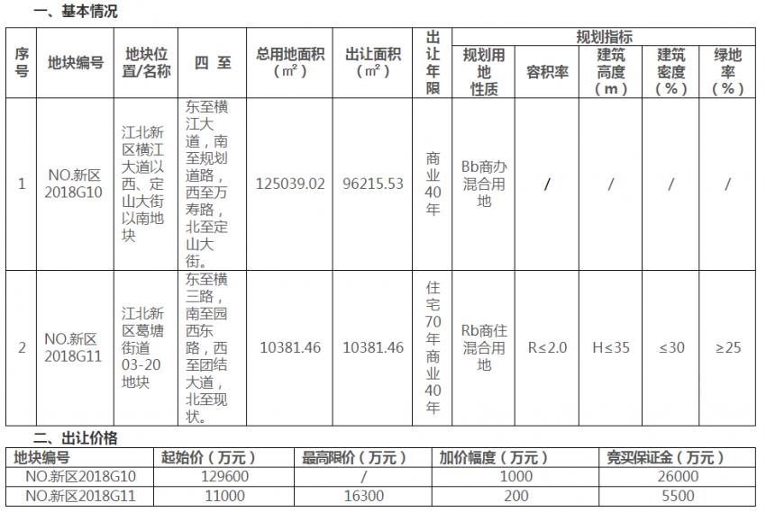 起拍总价14.06亿!江北新区再挂2幅地,核心区又添大型商业
