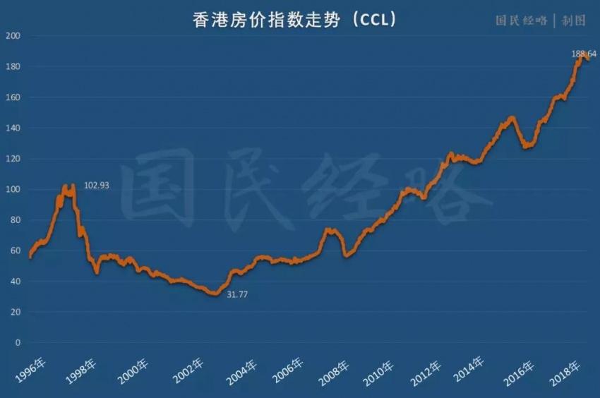 从上海到香港,从温哥华到纽约,全球最贵楼市都撑不住了