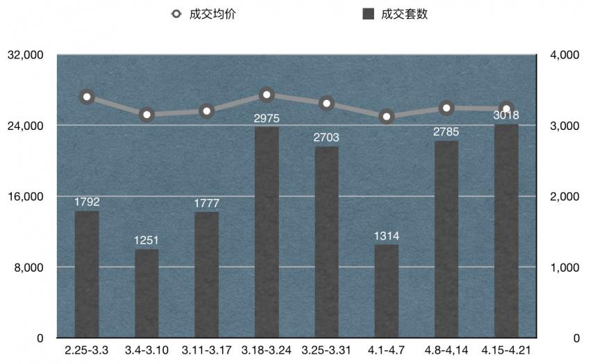 3018套!杭州成交創近7周新高低價盤首功