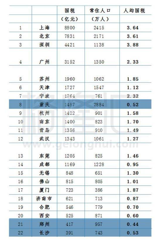 烟草gdp_贵州上半年GDP为7212.94亿元,同比增长9.0