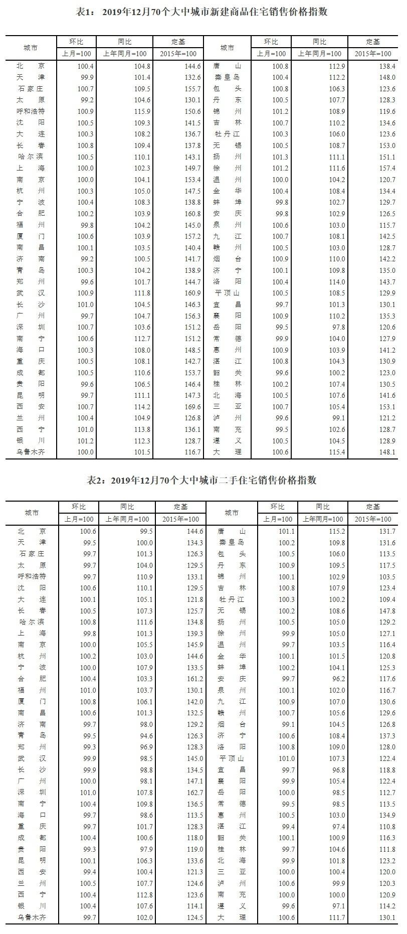 [推荐]2019年12月70城房价数据公布!杭州新房环比上涨0.3%